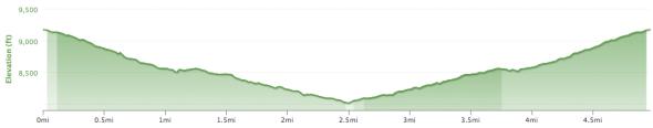 Starkweather Elevation Profile