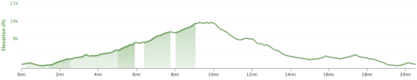 Clover Patch Loop - Elevation Profile.