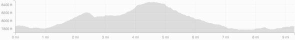 Hell Hill Loop Elevation Profile