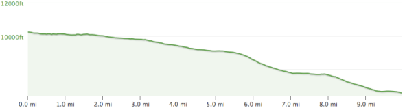Sand Canyon Elevation Profile
