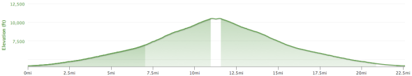 Silver Canyon Elevation Profile