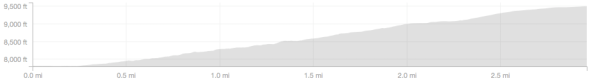Lake Canyon Trail - Elevation Profile (climb only)