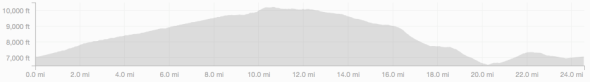 Sand Canyon Loop - Elevation Profile