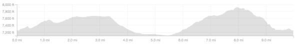 Casa Diablo Overlook Ride - Elevation Profile.