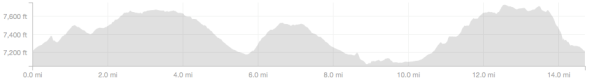 Little Antelope Valley Loop - Elevation Profile.