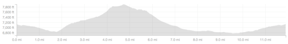Moraines and Meadows Ride - Elevation Profile.