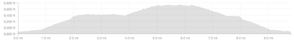 Rock Creek Canyon Elevation Profile.