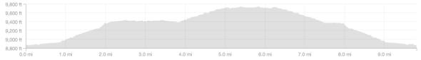 Rock Creek Canyon Elevation Profile.