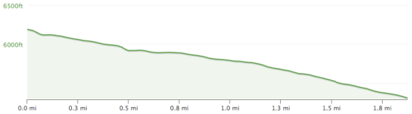Wagon Wheel Elevation Profile.