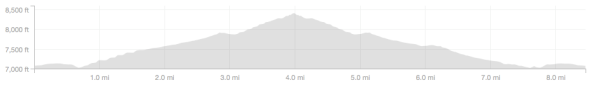 Tobacco Flats Ride - Elevation Profile